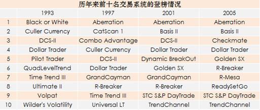 国外成熟交易策略在期指程序化交易中的运用
