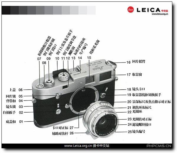 Leica M 机身、镜头部件名称