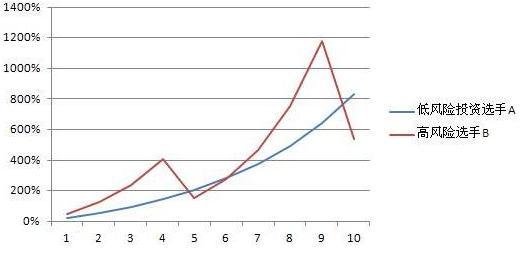 低风险投资(2)