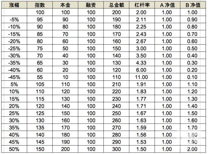 低风险投资(18)-1
