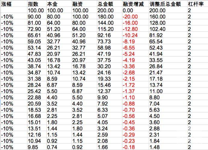 低风险投资(19)-2