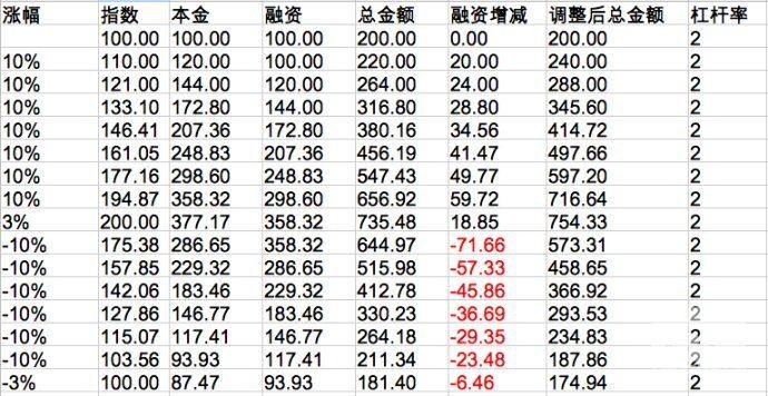 低风险投资(19)-3