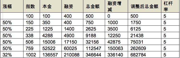 低风险投资(20)-1
