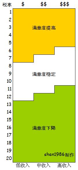 税率影响表.png