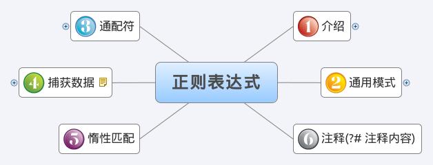PHP 正则表达式使用详解