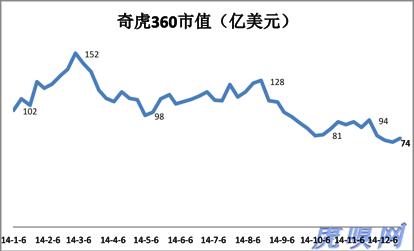 """奇虎360:仿小米、""""杀""""百度,股价上得来吗?"""