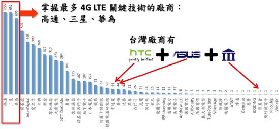 统计称美中两国领跑4G核心专利 高通三星华为分居前三位