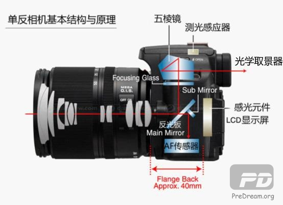 微单相机和单反相机到底有什么区别?