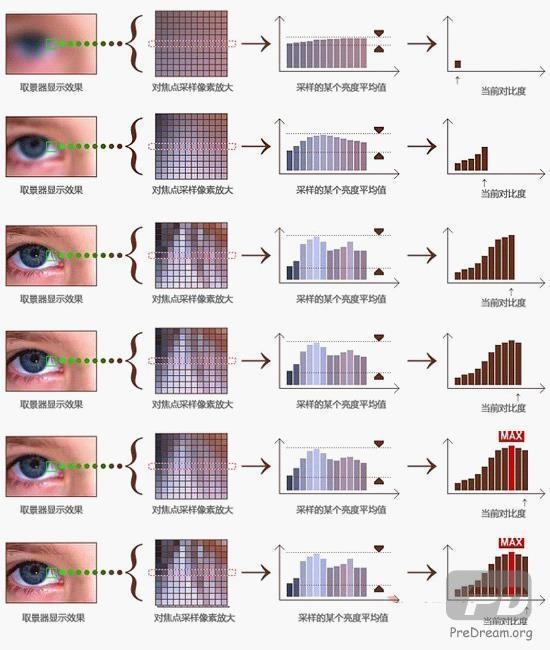 扫盲:微单和单反到底有什么区别?