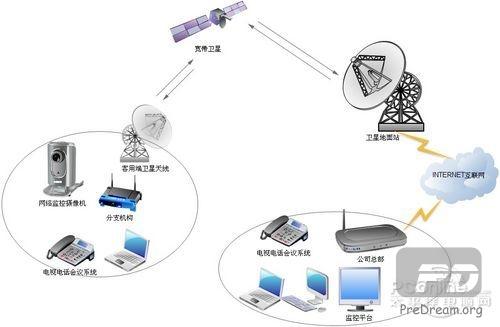 卫星远程监控