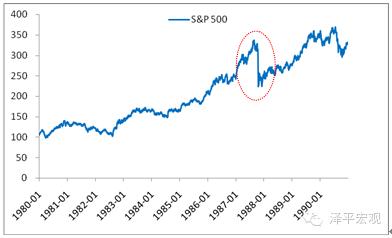 图 3 标准普尔500指数大跌   数据来源:国泰君安证券研究、国家统计局、WIND、CEIC