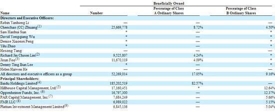 去哪儿股权曝光:CEO持股仅7% 百度持股51%